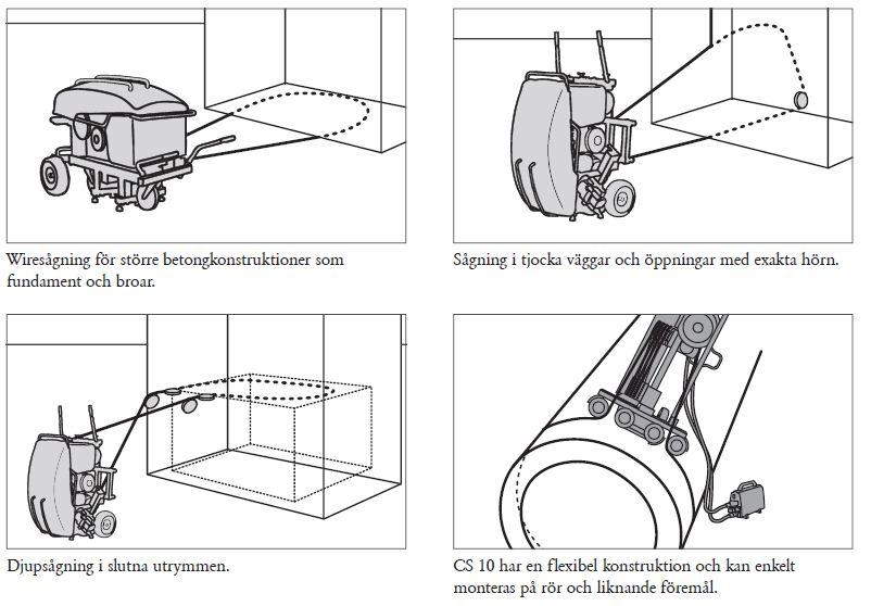 Exempel på användningsområden för vajersåg (Husqvarna)